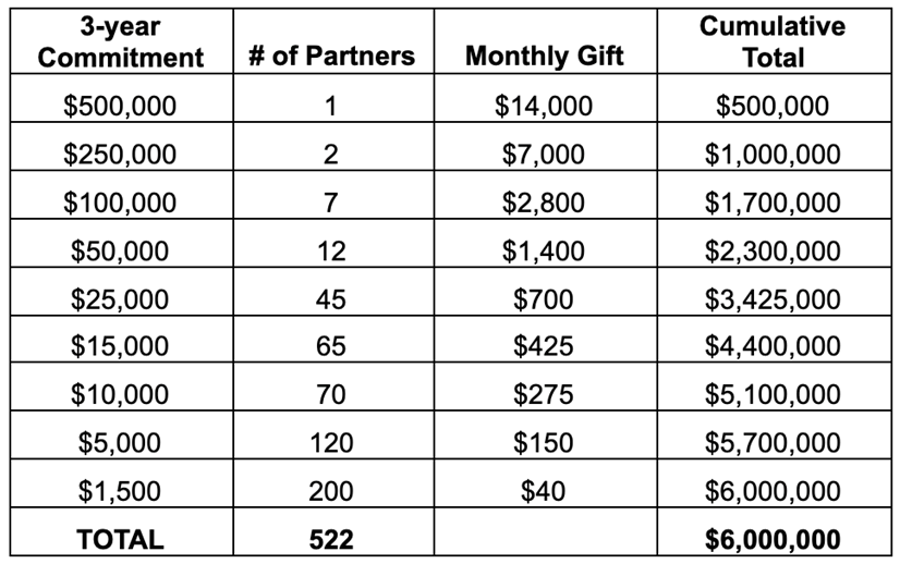Donation sheets